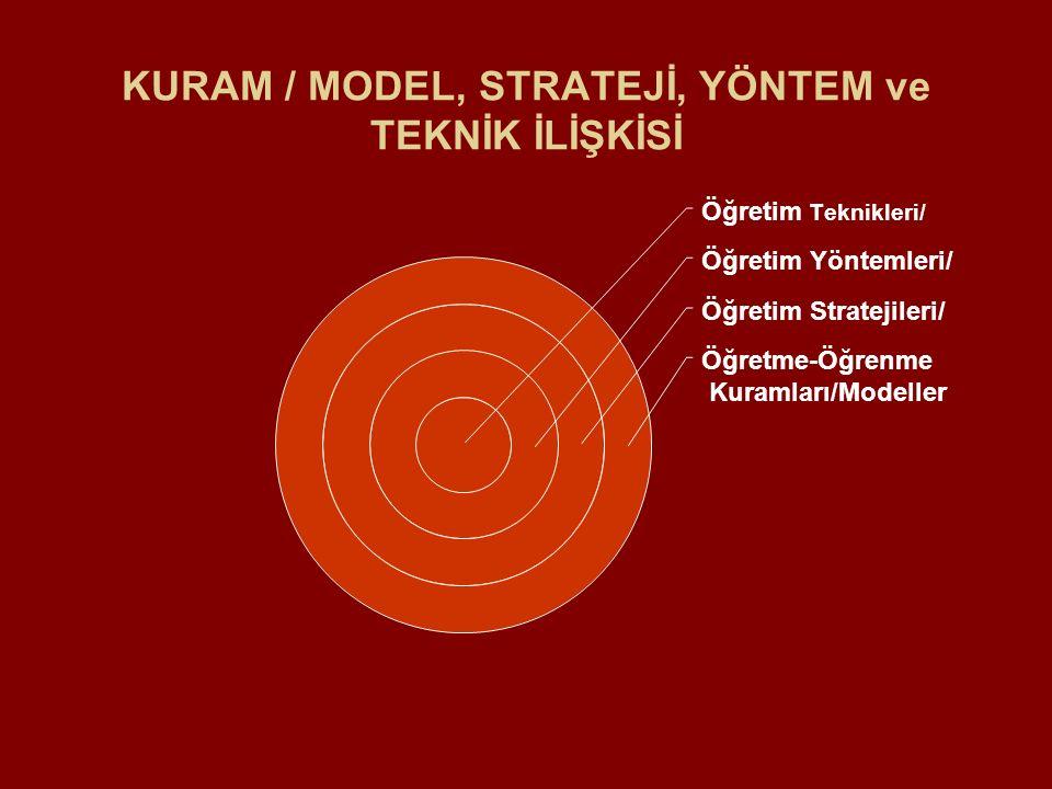 KURAM / MODEL, STRATEJİ, YÖNTEM ve TEKNİK İLİŞKİSİ Öğretim Teknikleri/ Öğretim Yöntemleri/ Öğretim Stratejileri/ Öğretme-Öğrenme Kuramları/Modeller