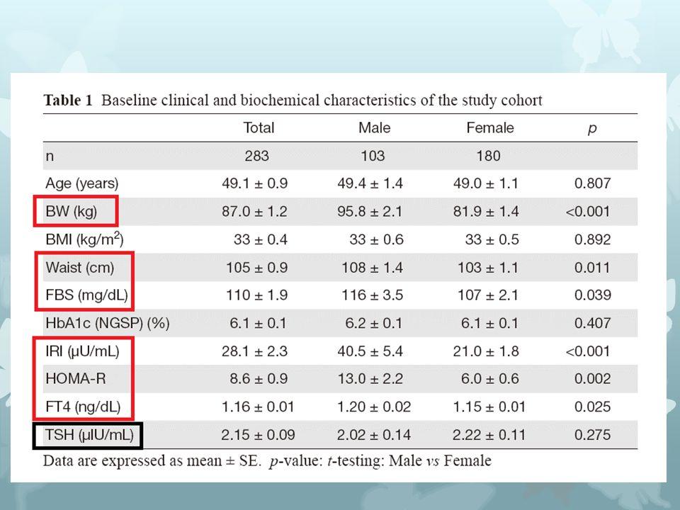 Sonuçlar – Başlangıçtaki VA, VKİ ve tiroid fonksiyonları arasındaki ilişki  cinsiyet ayırımı yapılmaksızın hastalarda ne VA nede VKİ ile serum bazal sT4 ve TSH düzeyleri arasına anlamlı ilişki yoktu