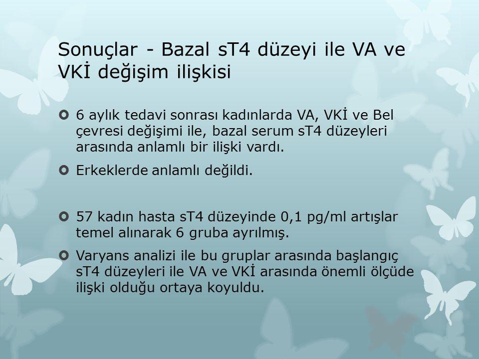 Sonuçlar - Bazal sT4 düzeyi ile VA ve VKİ değişim ilişkisi  6 aylık tedavi sonrası kadınlarda VA, VKİ ve Bel çevresi değişimi ile, bazal serum sT4 düzeyleri arasında anlamlı bir ilişki vardı.