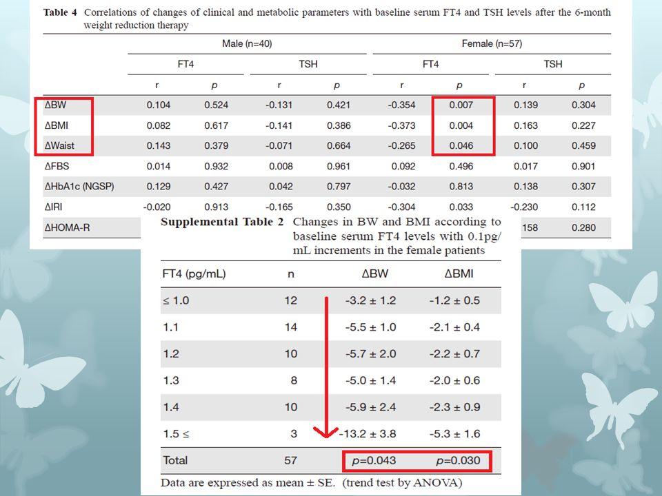 Ayrıca, kilo vermede başarılı olan kadın hastalarda, bazal serum sT4 düzeyleri ile VA, VKİ ve Bel çevresi değişimi arasında korelasyon bulundu.