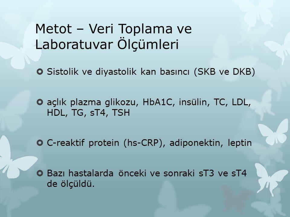 Metot – Veri Toplama ve Laboratuvar Ölçümleri  Sistolik ve diyastolik kan basıncı (SKB ve DKB)  açlık plazma glikozu, HbA1C, insülin, TC, LDL, HDL, TG, sT4, TSH  C-reaktif protein (hs-CRP), adiponektin, leptin  Bazı hastalarda önceki ve sonraki sT3 ve sT4 de ölçüldü.