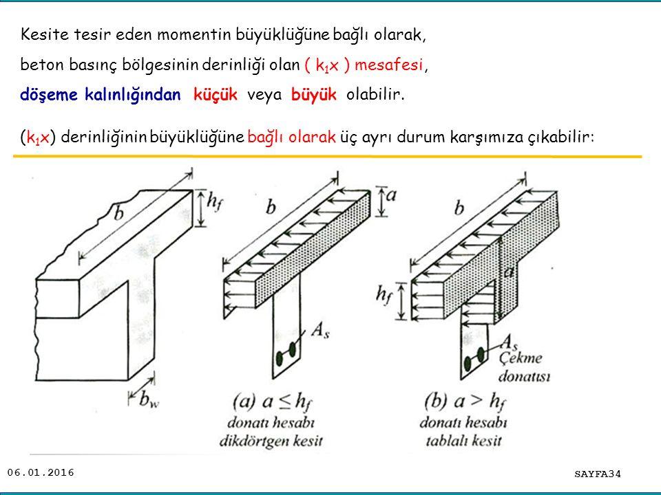 06.01.2016 SAYFA34 Kesite tesir eden momentin büyüklüğüne bağlı olarak, beton basınç bölgesinin derinliği olan ( k 1 x ) mesafesi, döşeme kalınlığında