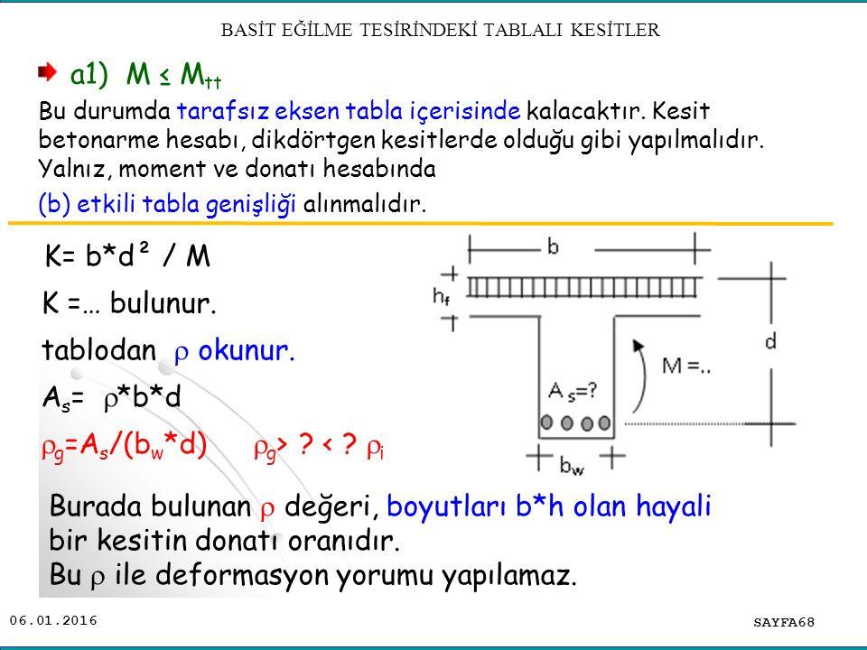 06.01.2016 SAYFA68 BASİT EĞİLME TESİRİNDEKİ TABLALI KESİTLER K= b*d² / M K =… bulunur. tablodan  okunur. A s =  *b*d  g =A s /(b w *d)  g > ? < ?