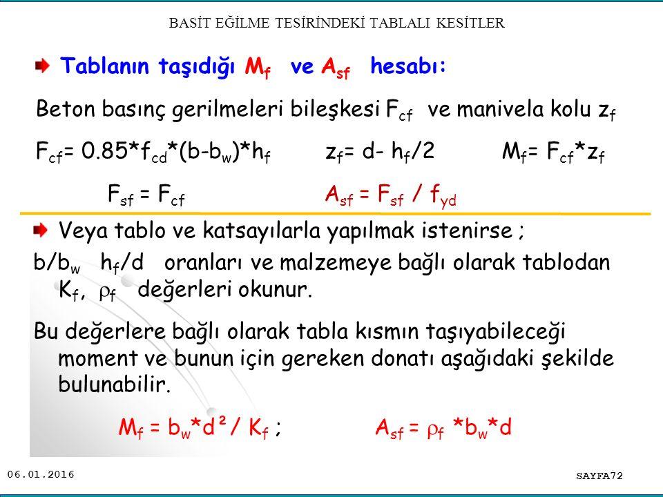 06.01.2016 Veya tablo ve katsayılarla yapılmak istenirse ; b/b w h f /d oranları ve malzemeye bağlı olarak tablodan K f,  f değerleri okunur. Bu değe
