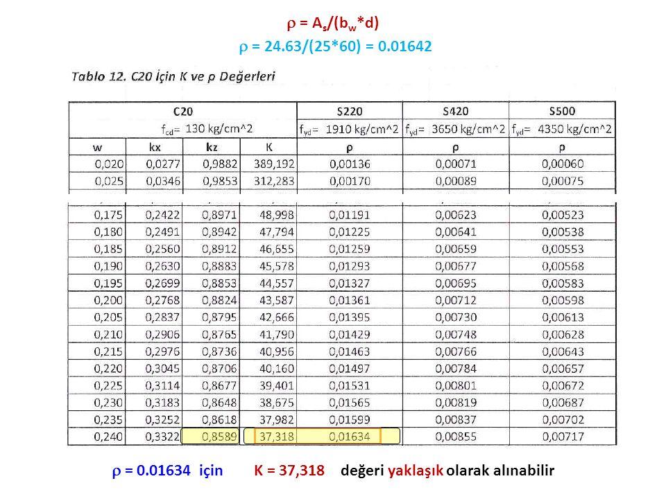  = A s /(b w *d)  = 24.63/(25*60) = 0.01642  = 0.01634 için K = 37,318 değeri yaklaşık olarak alınabilir