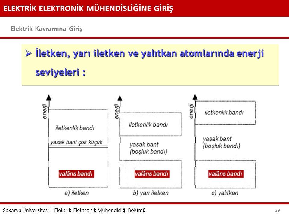 ELEKTRİK ELEKTRONİK MÜHENDİSLİĞİNE GİRİŞ Elektrik Kavramına Giriş Sakarya Üniversitesi - Elektrik-Elektronik Mühendisliği Bölümü 29  İletken, yarı il