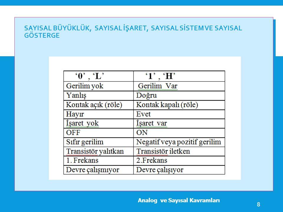 SAYISAL BÜYÜKLÜK, SAYISAL İŞARET, SAYISAL SİSTEM VE SAYISAL GÖSTERGE Analog ve Sayısal Kavramları 8