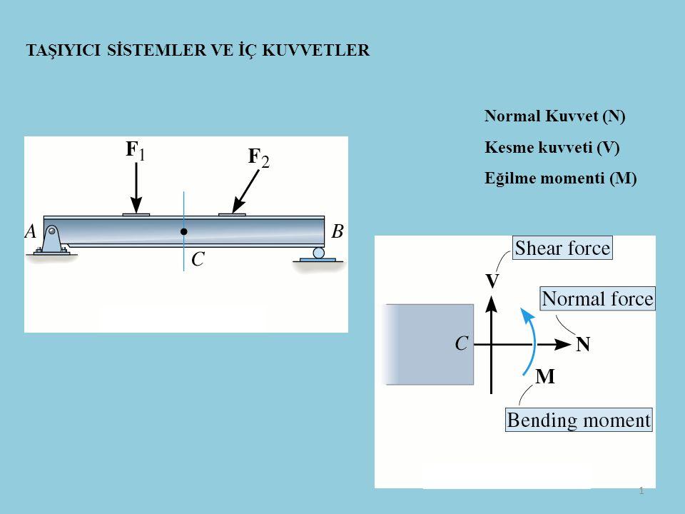 TAŞIYICI SİSTEMLER VE İÇ KUVVETLER Normal Kuvvet (N) Kesme kuvveti (V) Eğilme momenti (M) 1