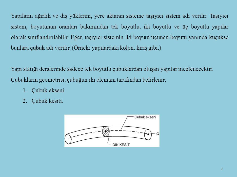taşıyıcı sistem çubuk Yapıların ağırlık ve dış yüklerini, yere aktaran sisteme taşıyıcı sistem adı verilir.