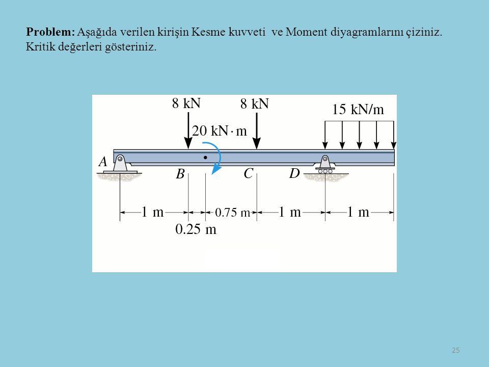 25 Problem: Aşağıda verilen kirişin Kesme kuvveti ve Moment diyagramlarını çiziniz.