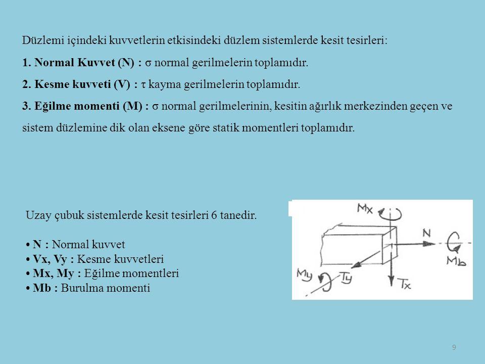 Düzlemi içindeki kuvvetlerin etkisindeki düzlem sistemlerde kesit tesirleri: 1.