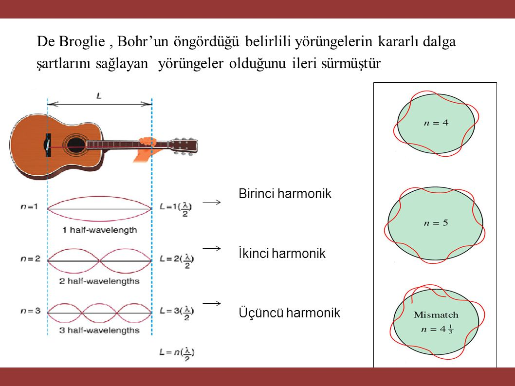 Birinci harmon Birinci harmonik İkinci harmonik Üçüncü harmonik De Broglie, Bohr'un öngördüğü belirlili yörüngelerin kararlı dalga şartlarını sağlayan