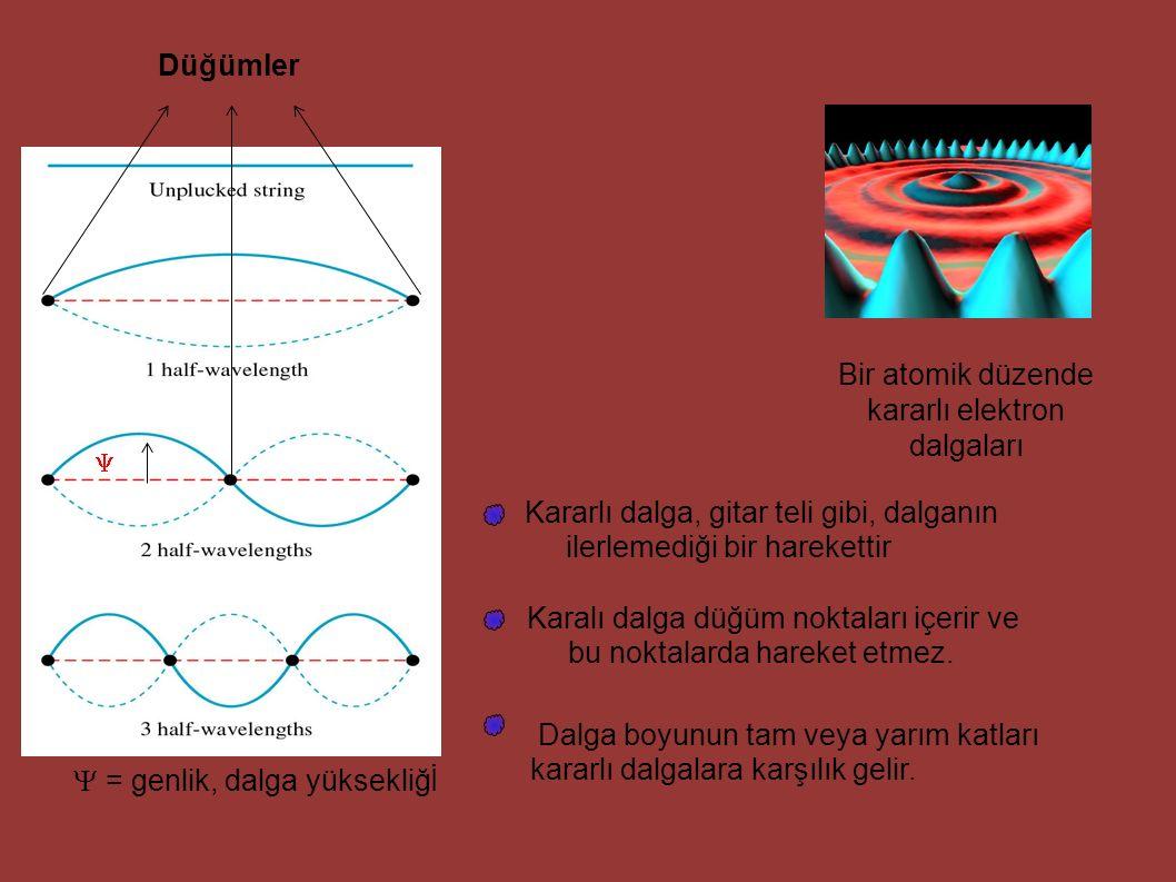 Bir atomik düzende kararlı elektron dalgaları Düğümler Kararlı dalga, gitar teli gibi, dalganın ilerlemediği bir harekettir Karalı dalga düğüm noktala