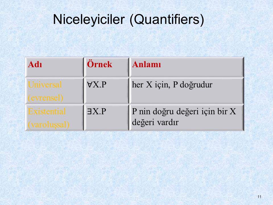 Niceleyiciler (Quantifiers) AdıÖrnekAnlamı Universal (evrensel) ∀ X.P her X için, P doğrudur Existential (varoluşsal) ∃ X.P P nin doğru değeri için bir X değeri vardır 11