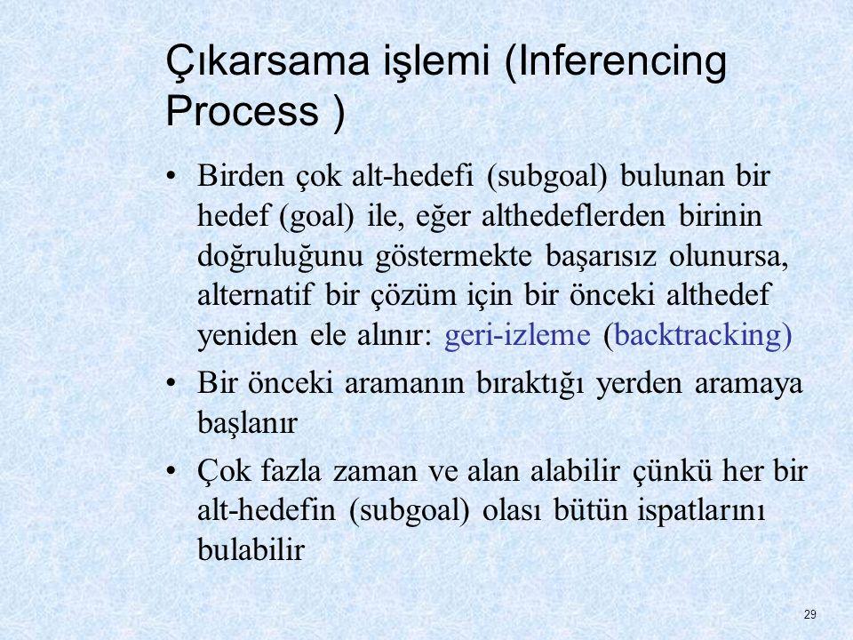 Çıkarsama işlemi (Inferencing Process ) Birden çok alt-hedefi (subgoal) bulunan bir hedef (goal) ile, eğer althedeflerden birinin doğruluğunu göstermekte başarısız olunursa, alternatif bir çözüm için bir önceki althedef yeniden ele alınır: geri-izleme (backtracking) Bir önceki aramanın bıraktığı yerden aramaya başlanır Çok fazla zaman ve alan alabilir çünkü her bir alt-hedefin (subgoal) olası bütün ispatlarını bulabilir 29
