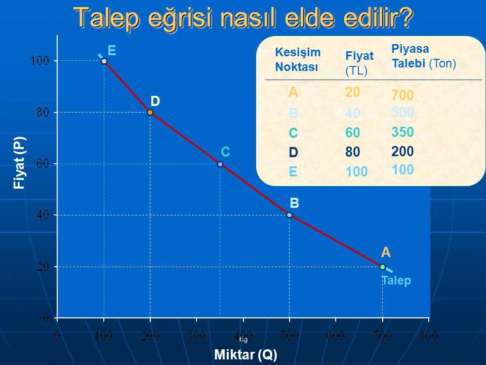 fig Fiyat (TL) 20 40 60 80 100 Piyasa Talebi (Ton) 700 500 350 200 100 ABCDEABCDE Kesişim Noktası A B C D E Talep Miktar (Q) Fiyat (P) Talep eğrisi nasıl elde edilir?