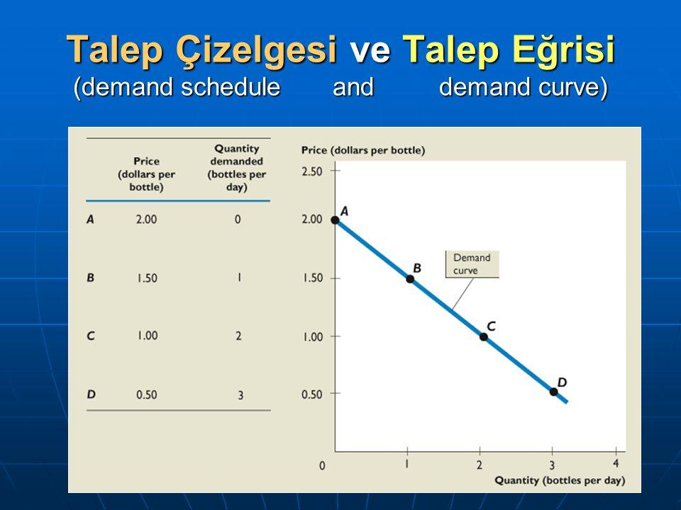 Talep Çizelgesi ve Talep Eğrisi (demand schedule and demand curve)