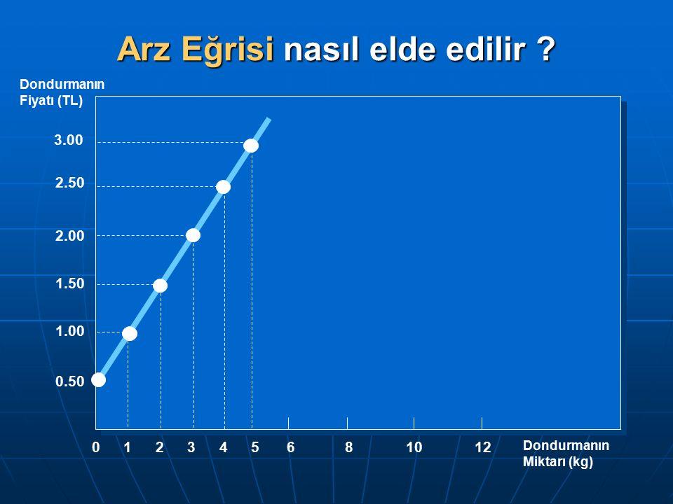 Dondurmanın Fiyatı (TL) Dondurmanın Miktarı (kg) 681012 0 2 1.50 1.00 1 2.00 3 4 3.00 2.50 5 0.50 Arz Eğrisi nasıl elde edilir ?
