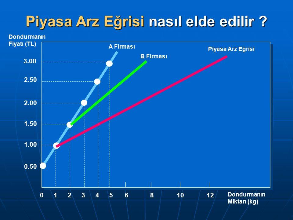 Dondurmanın Fiyatı (TL) Dondurmanın Miktarı (kg) 681012 0 2 1.50 1.00 1 2.00 3 4 3.00 2.50 5 0.50 Piyasa Arz Eğrisi nasıl elde edilir .