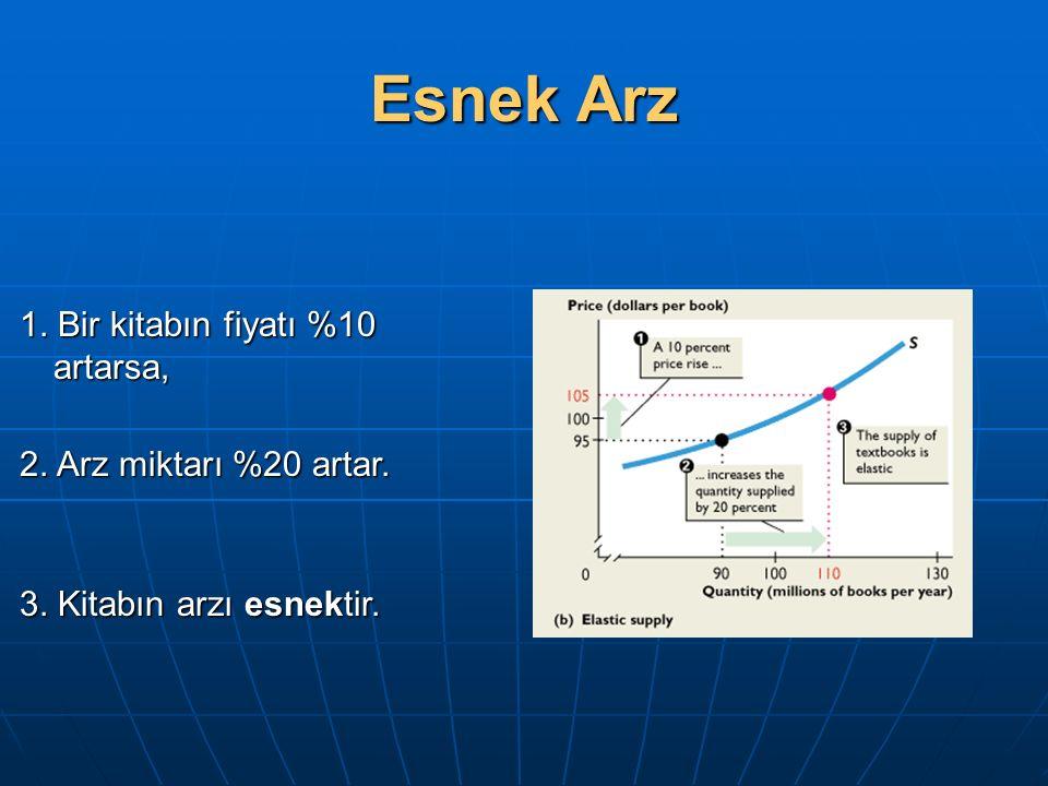 Esnek Arz 1. Bir kitabın fiyatı %10 artarsa, 2. Arz miktarı %20 artar. 3. Kitabın arzı esnektir.
