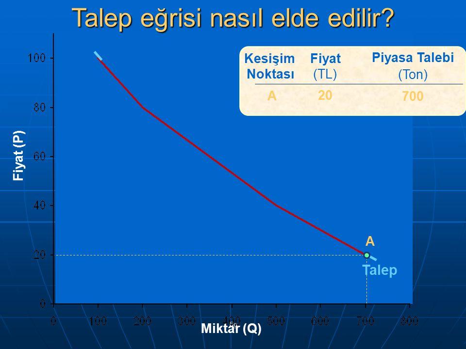 fig Fiyat (TL) 20 40 Piyasa Talebi (Ton) 700 500 ABAB Kesişim Noktası A B Talep Fiyat (P) Miktar (Q) Talep eğrisi nasıl elde edilir?
