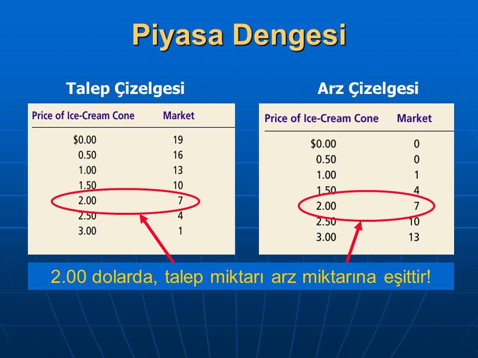 2.00 dolarda, talep miktarı arz miktarına eşittir! Talep ÇizelgesiArz Çizelgesi Piyasa Dengesi