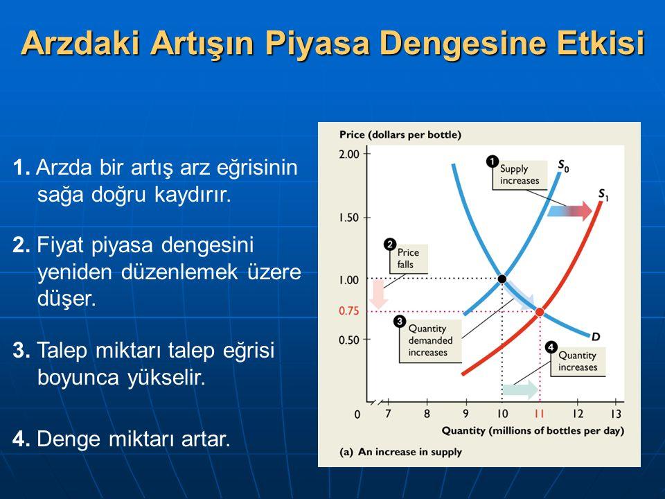 Arzdaki Artışın Piyasa Dengesine Etkisi 1.Arzda bir artış arz eğrisinin sağa doğru kaydırır.