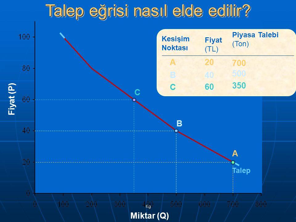 fig Fiyat (TL) 20 40 60 80 Piyasa Talebi (Ton) 700 500 350 200 ABCDABCD Kesişim Noktası A B C D Talep Fiyat (P) Miktar (Q) Talep eğrisi nasıl elde edilir?