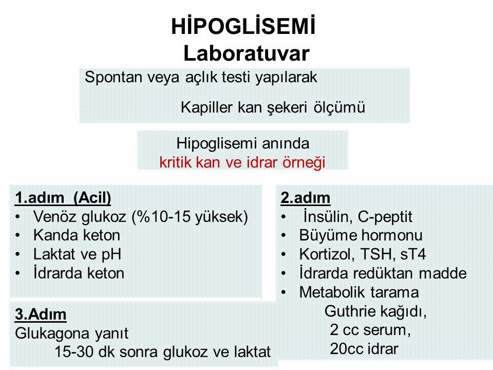 HİPOGLİSEMİ Laboratuvar Spontan veya açlık testi yapılarak Kapiller kan şekeri ölçümü Hipoglisemi anında kritik kan ve idrar örneği 1.adım (Acil) Venöz glukoz (%10-15 yüksek) Kanda keton Laktat ve pH İdrarda keton 2.adım İnsülin, C-peptit Büyüme hormonu Kortizol, TSH, sT4 İdrarda redüktan madde Metabolik tarama Guthrie kağıdı, 2 cc serum, 20cc idrar 3.Adım Glukagona yanıt 15-30 dk sonra glukoz ve laktat