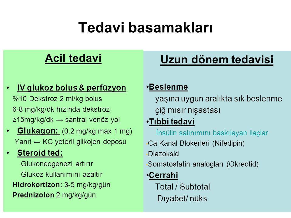 Acil tedavi IV glukoz bolus & perfüzyon %10 Dekstroz 2 ml/kg bolus 6-8 mg/kg/dk hızında dekstroz ≥15mg/kg/dk → santral venöz yol Glukagon: (0.2 mg/kg max 1 mg) Yanıt ← KC yeterli glikojen deposu Steroid ted: Glukoneogenezi artırır Glukoz kullanımını azaltır Hidrokortizon: 3-5 mg/kg/gün Prednizolon 2 mg/kg/gün Uzun dönem tedavisi Beslenme yaşına uygun aralıkta sık beslenme çiğ mısır nişastası Tıbbi tedavi İnsülin salınımını baskılayan ilaçlar Ca Kanal Blokerleri (Nifedipin) Diazoksid Somatostatin analogları (Okreotid) Cerrahi Total / Subtotal Dıyabet/ nüks Tedavi basamakları