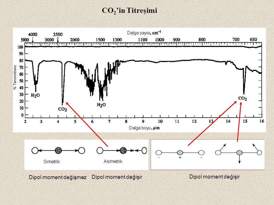 Dipol moment değişir Dipol moment değişmez CO 2 'in Titreşimi