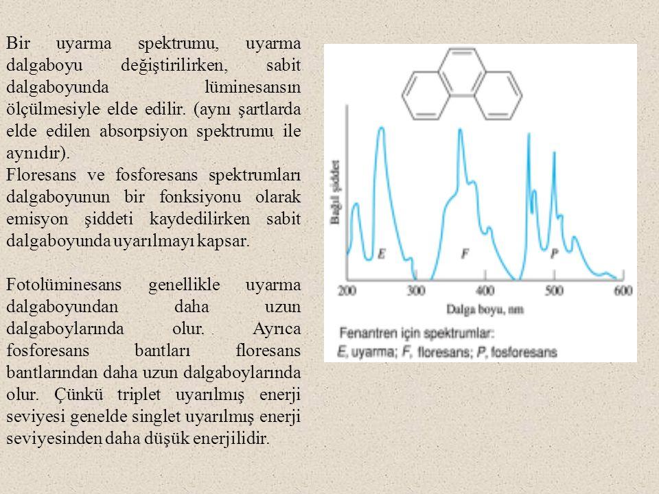 Bir uyarma spektrumu, uyarma dalgaboyu değiştirilirken, sabit dalgaboyunda lüminesansın ölçülmesiyle elde edilir. (aynı şartlarda elde edilen absorpsi