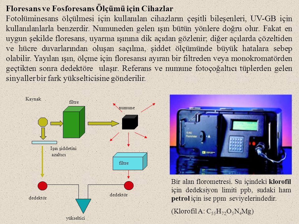 Floresans ve Fosforesans Ölçümü için Cihazlar Fotolüminesans ölçülmesi için kullanılan cihazların çeşitli bileşenleri, UV-GB için kullanılanlarla benzerdir.