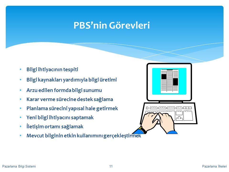 PBS'nin Görevleri Bilgi ihtiyacının tespiti Bilgi kaynakları yardımıyla bilgi üretimi Arzu edilen formda bilgi sunumu Karar verme sürecine destek sağl