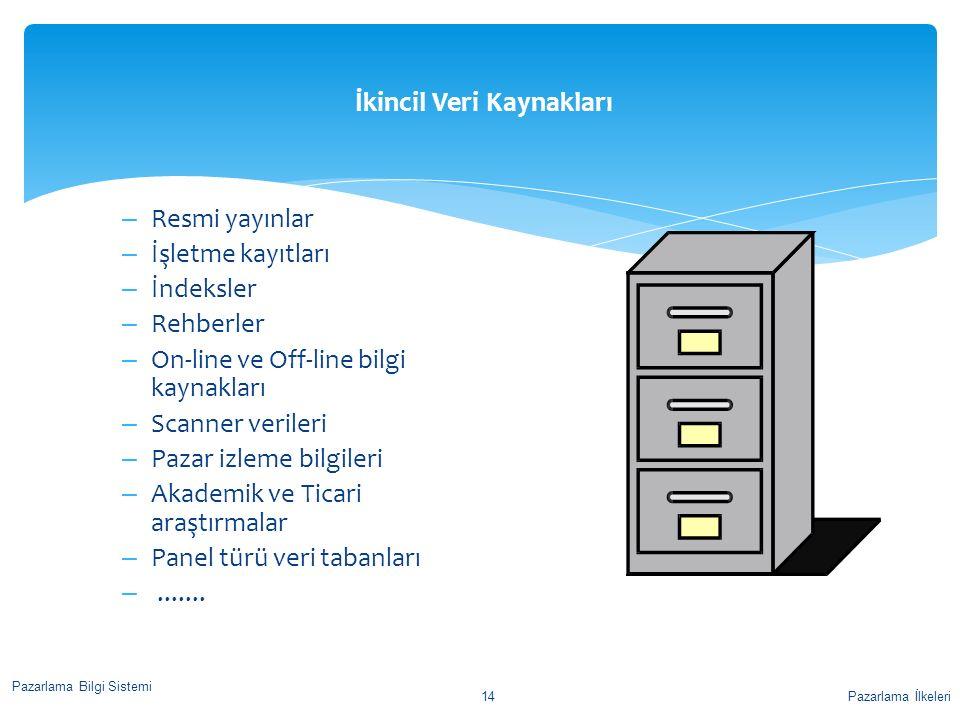 İkincil Veri Kaynakları – Resmi yayınlar – İşletme kayıtları – İndeksler – Rehberler – On-line ve Off-line bilgi kaynakları – Scanner verileri – Pazar