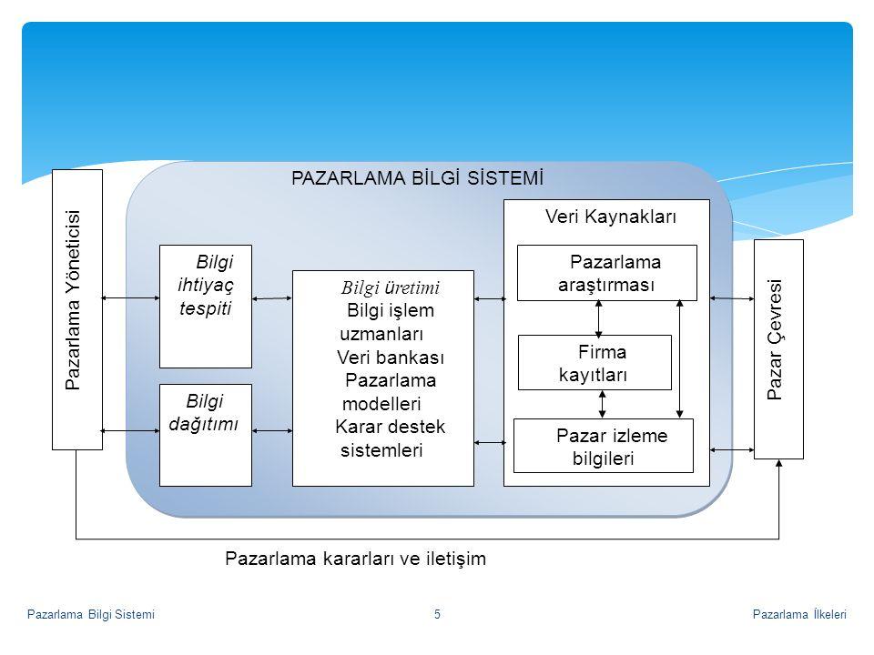 Bilgi Kaynakları  İç kaynaklar (firma kaynakları)  Pazar izleme (marketing intelligence) bilgileri  Pazarlama Araştırmaları Pazarlama İlkeleriPazarlama Bilgi Sistemi6