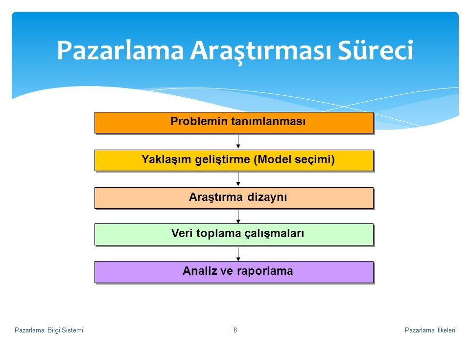 Pazarlama Araştırması Süreci Problemin tanımlanması Yaklaşım geliştirme (Model seçimi) Araştırma dizaynı Veri toplama çalışmaları Analiz ve raporlama