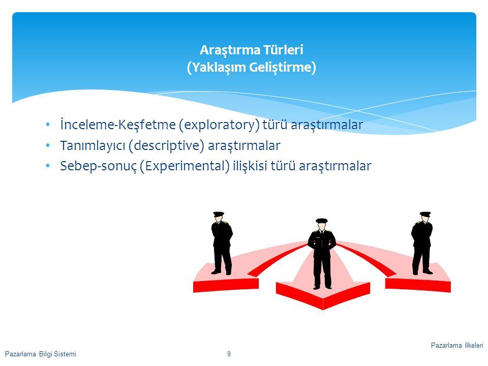 Araştırma Türleri (Yaklaşım Geliştirme) İnceleme-Keşfetme (exploratory) türü araştırmalar Tanımlayıcı (descriptive) araştırmalar Sebep-sonuç (Experime