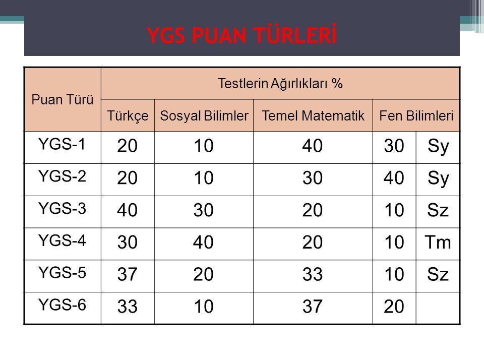 YGS PUAN TÜRLERİ Puan Türü Testlerin Ağırlıkları % TürkçeSosyal BilimlerTemel MatematikFen Bilimleri YGS-1 20104030Sy YGS-2 20103040Sy YGS-3 40302010Sz YGS-4 30402010Tm YGS-5 37203310Sz YGS-6 33103720