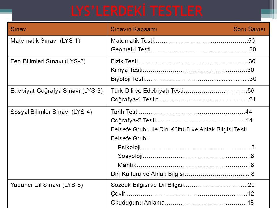 LYS'LERDEKİ TESTLER SınavSınavın Kapsamı Soru Sayısı Matematik Sınavı (LYS-1)Matematik Testi………………………………………..50 Geometri Testi…………………………......................30 Fen Bilimleri Sınavı (LYS-2)Fizik Testi………………………………......................30 Kimya Testi…………………………………………….30 Biyoloji Testi……………………………......................30 Edebiyat-Coğrafya Sınavı (LYS-3)Türk Dili ve Edebiyatı Testi…………………………..56 Coğrafya-1 Testi*……………………….....................24 Sosyal Bilimler Sınavı (LYS-4)Tarih Testi……………………………………………..44 Coğrafya-2 Testi……………………………………...14 Felsefe Grubu ile Din Kültürü ve Ahlak Bilgisi Testi Felsefe Grubu Psikoloji……………………………………………….8 Sosyoloji……………………………………………...8 Mantık………………………………………………...8 Din Kültürü ve Ahlak Bilgisi……………………….......8 Yabancı Dil Sınavı (LYS-5)Sözcük Bilgisi ve Dil Bilgisi…………………………..20 Çeviri…………………………………………………...12 Okuduğunu Anlama…………………………………..48