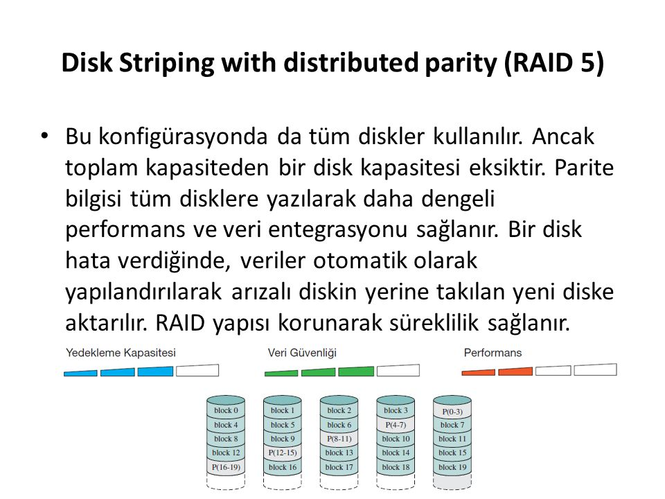 Disk Striping with distributed parity (RAID 5) Bu konfigürasyonda da tüm diskler kullanılır. Ancak toplam kapasiteden bir disk kapasitesi eksiktir. Pa