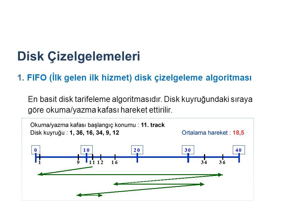 Disk Çizelgelemeleri 1. FIFO (İlk gelen ilk hizmet) disk çizelgeleme algoritması En basit disk tarifeleme algoritmasıdır. Disk kuyruğundaki sıraya gör
