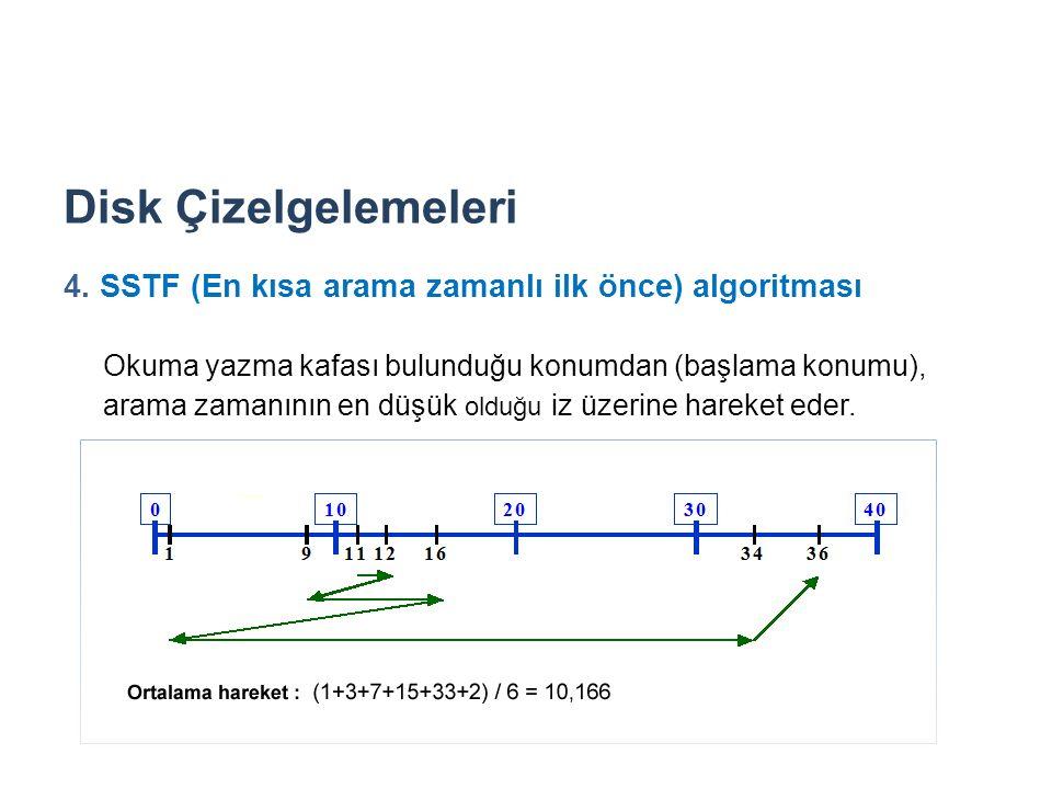 Disk Çizelgelemeleri 4. SSTF (En kısa arama zamanlı ilk önce) algoritması Okuma yazma kafası bulunduğu konumdan (başlama konumu), arama zamanının en d