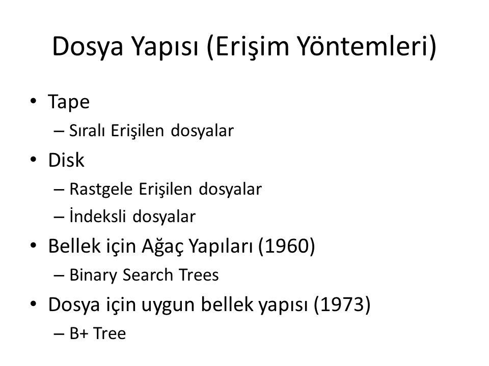 Dosya Yapısı (Erişim Yöntemleri) Tape – Sıralı Erişilen dosyalar Disk – Rastgele Erişilen dosyalar – İndeksli dosyalar Bellek için Ağaç Yapıları (1960