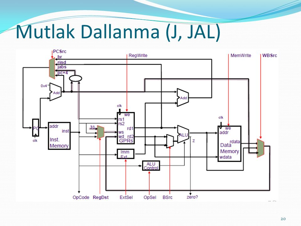 Mutlak Dallanma (J, JAL) 20