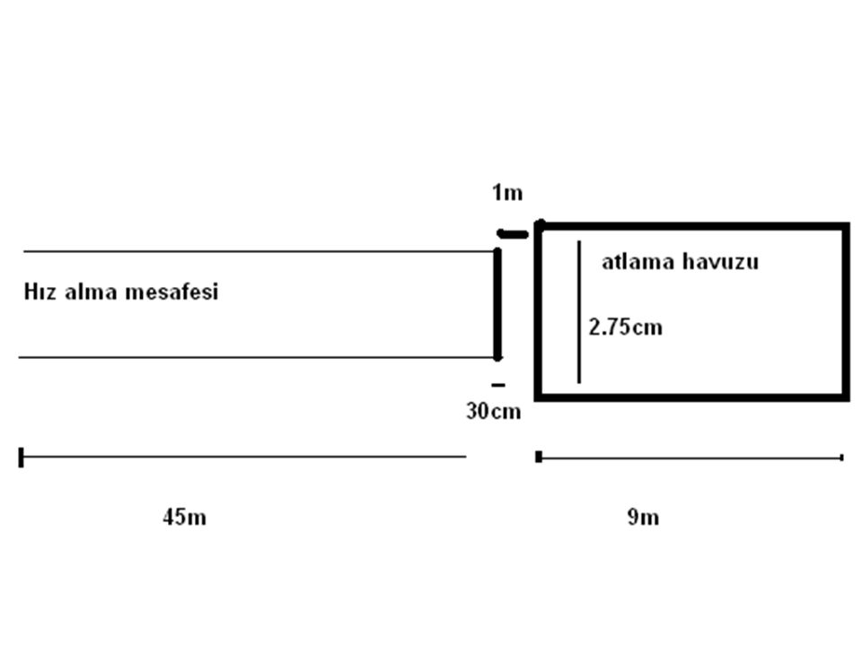Uzun Atlama Saha ölçüleri 45m'lik hız alma için koşu yolu 45m'lik hız alma için koşu yolu 30cm'lik atlama çizgisi(10cm macundan), (eni ise 1.22m).En az 2.75-10m 'lik kum havuz Kumlar atlama öncesinde nemlidir ve tüm sporculara eşit şartlar uygulanır.