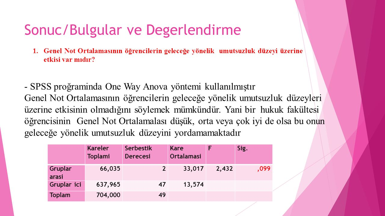Sonuc/Bulgular ve Degerlendirme Kareler Toplami Serbestik Derecesi Kare Ortalamasi FSig. Gruplar arasi 66,035233,0172,432,099 Gruplar ici637,9654713,5