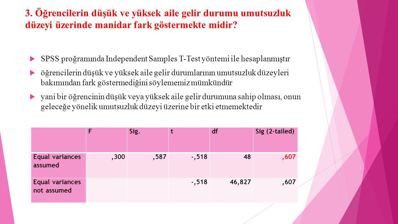 3. Öğrencilerin düşük ve yüksek aile gelir durumu umutsuzluk düzeyi üzerinde manidar fark göstermekte midir?  SPSS proğramında Independent Samples T-
