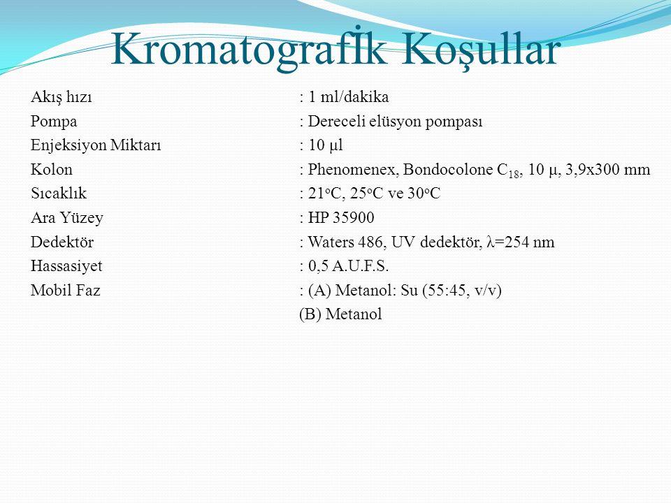 Kromatografİk Koşullar Akış hızı: 1 ml/dakika Pompa : Dereceli elüsyon pompası Enjeksiyon Miktarı: 10 μl Kolon: Phenomenex, Bondocolone C 18, 10 μ, 3,9x300 mm Sıcaklık: 21 o C, 25 o C ve 30 o C Ara Yüzey: HP 35900 Dedektör: Waters 486, UV dedektör, λ=254 nm Hassasiyet: 0,5 A.U.F.S.