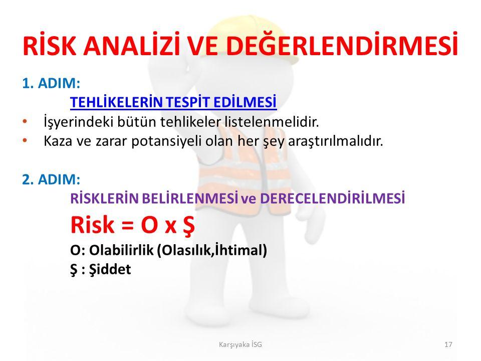 1. ADIM: TEHLİKELERİN TESPİT EDİLMESİ İşyerindeki bütün tehlikeler listelenmelidir.